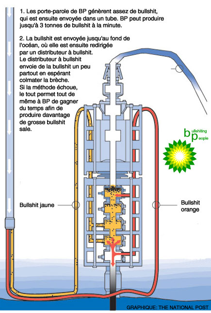 La solution de BP passe par la bullshit